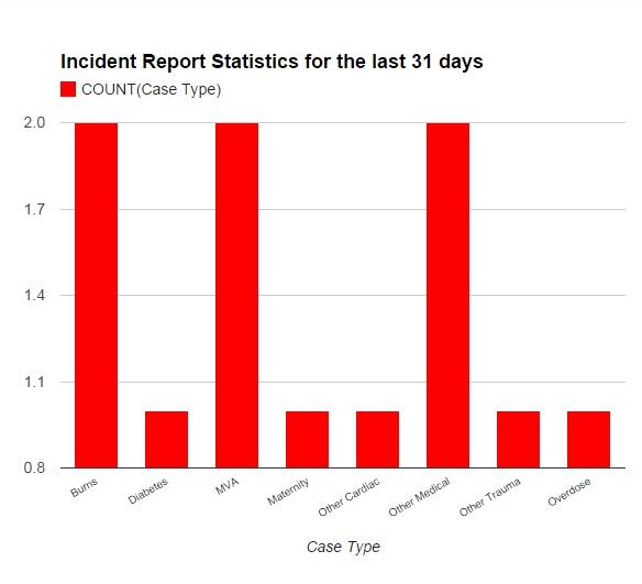 emergency-response-statistics